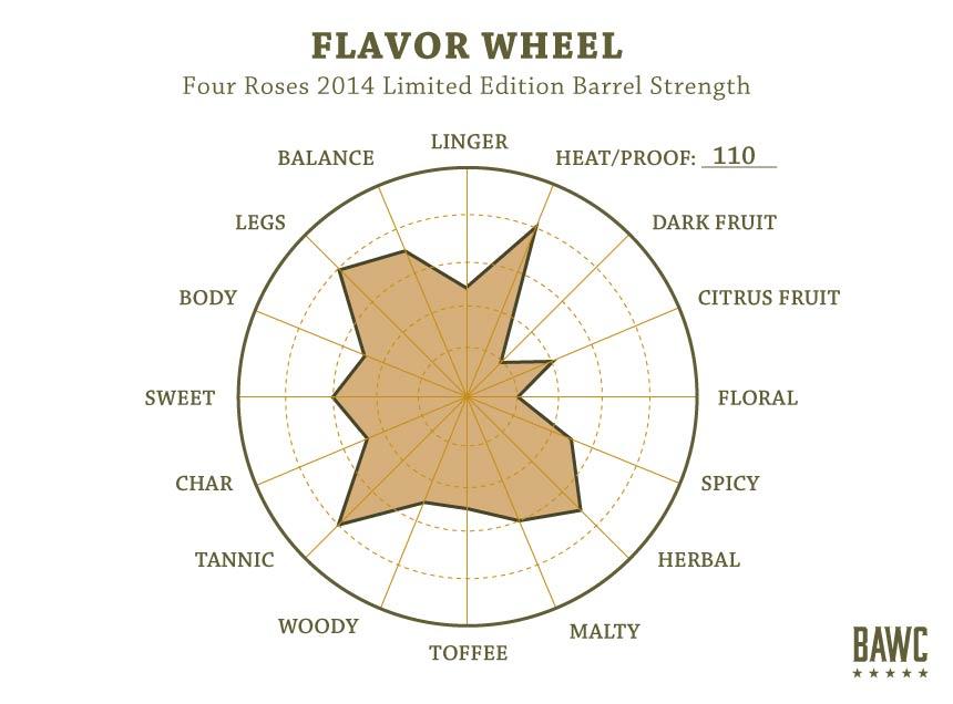 Flavor-Wheel-Four-Roses-LE-Barrel-Strength-2014 (2)