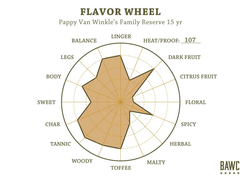 Flavor-Wheel-Pappy-15-yr (1)