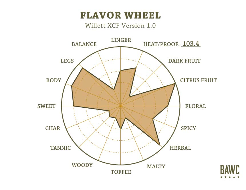Flavor-Wheel-Willett-XCF-Version-1.0 (1)